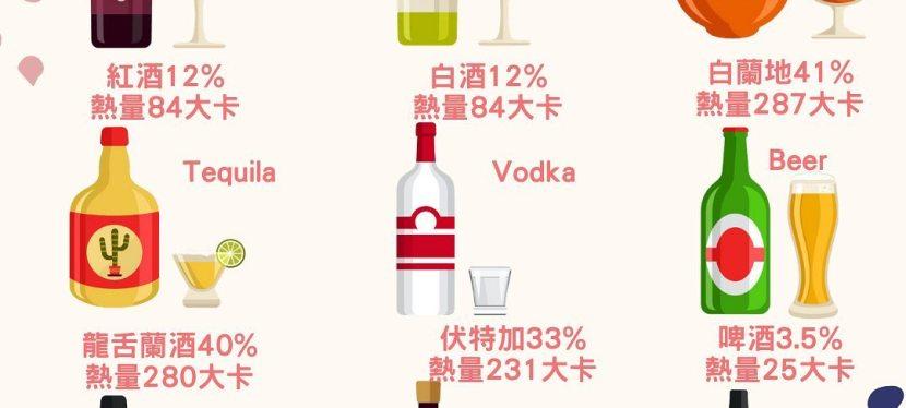 【酒類熱量整理】營養師告訴你,啤酒、紅酒、白酒哪一個熱量比較高