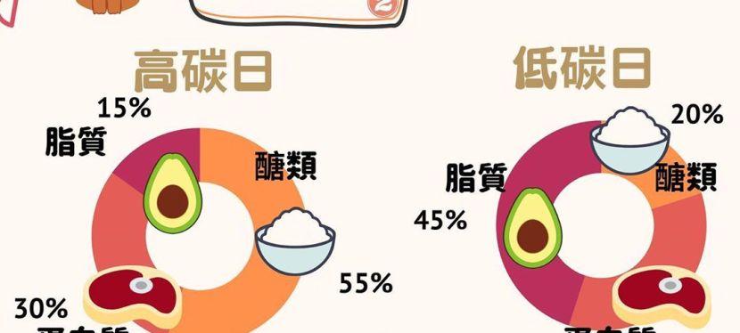 【減脂方法論】營養師示範碳循環飲食法