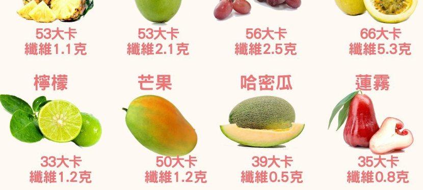 夏季水果熱量大公開—吃水果會變胖嗎?營養師教你減脂時如何吃水果