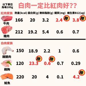 減肥吃什麼肉  健身紅肉白肉
