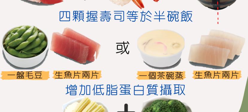 減肥期間怕熱量壽司怎麼吃?營養師教你爭鮮壽司增肌減脂